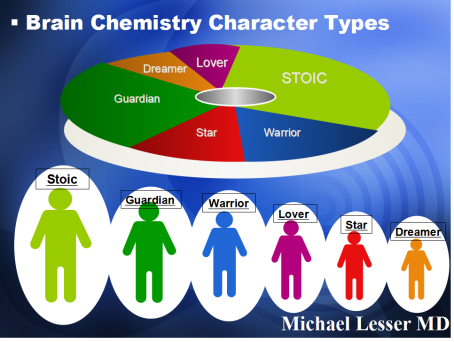 Lesser Character Types